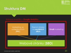 Digitální marketing pro školy on-line - ukázka struktury digitálního marketingu